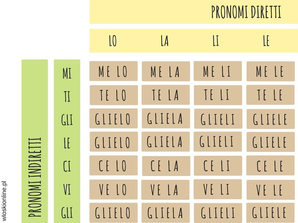 Pronomi combinati - tabelka, formy