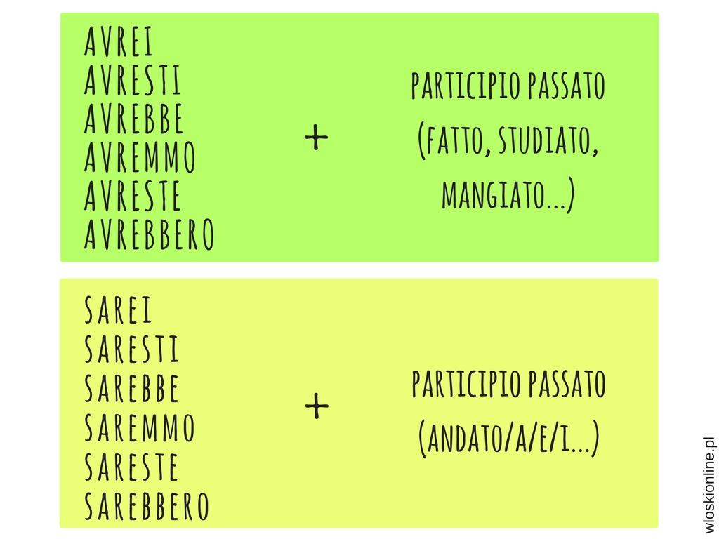 Condizionale composto Tryb przypuszczający złożony w języku włoskim