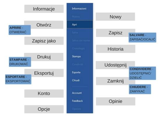 włoskie słownictwo komputerowe