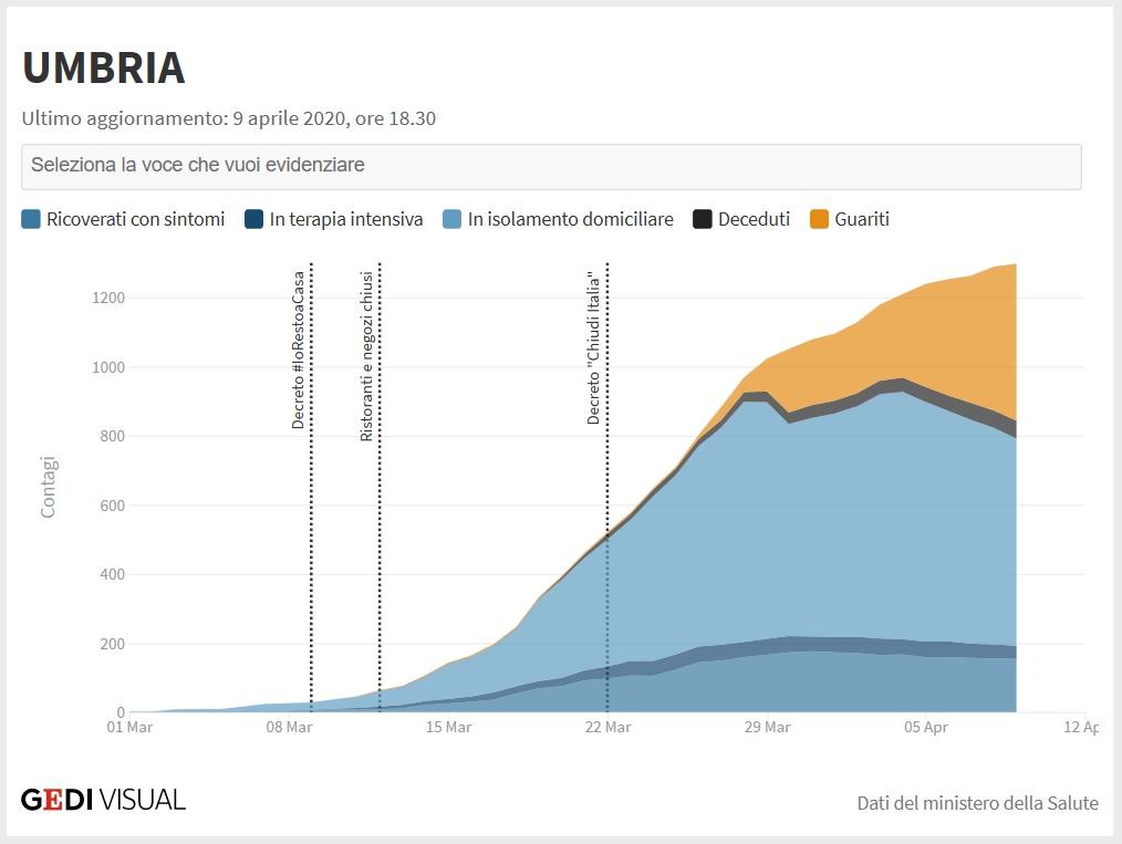 Wykres epidemia koronawirusa w Umbrii (Włochy)