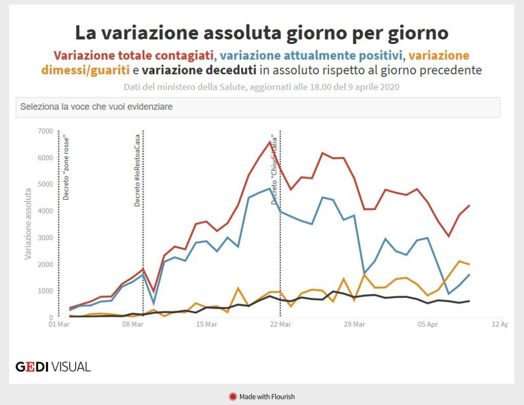 Wykres epidemia koronawirusa we Włoszech